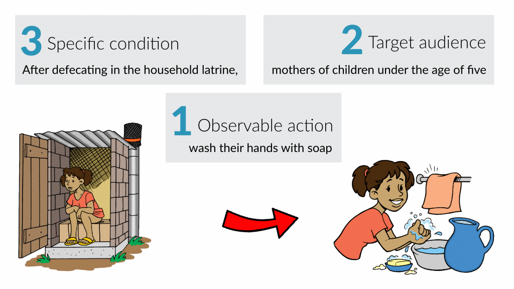 An example of a behaviour is: After defecating in the household latrine, mothers of children under the age of five wash their hands with soap.