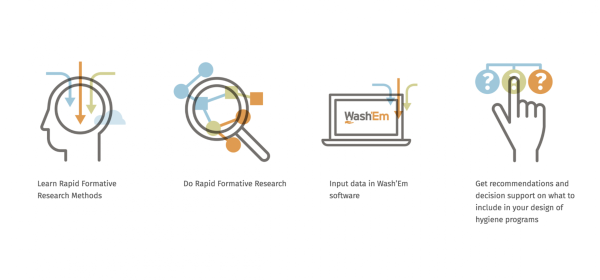 Designing a learning and decision support software: WashEm
